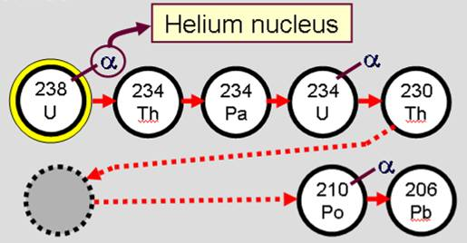 relative dating definition in physics